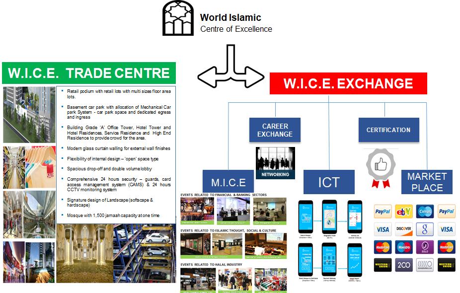 W.I.C.E. ACTIVITIES