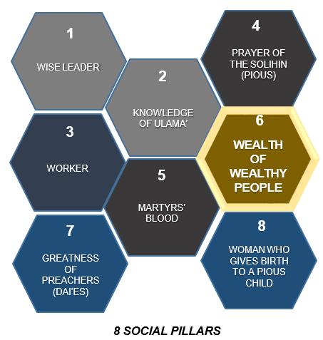 8 pillar